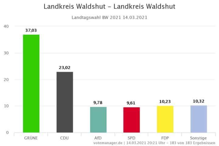 Landkreis Waldshut Landkreis Waldshut 1